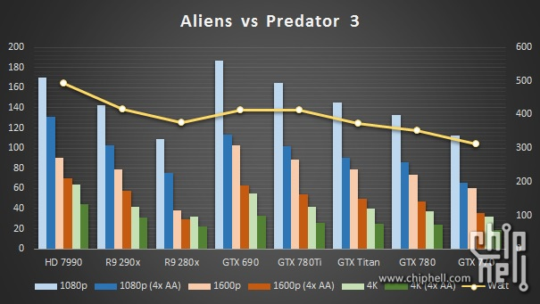 GeForce GTX 780 Ti  Aliens vs Predator