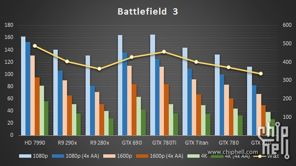 GeForce GTX 780 Ti Battlefield 3