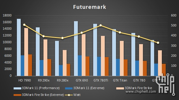 GeForce GTX 780 Ti FutureMark