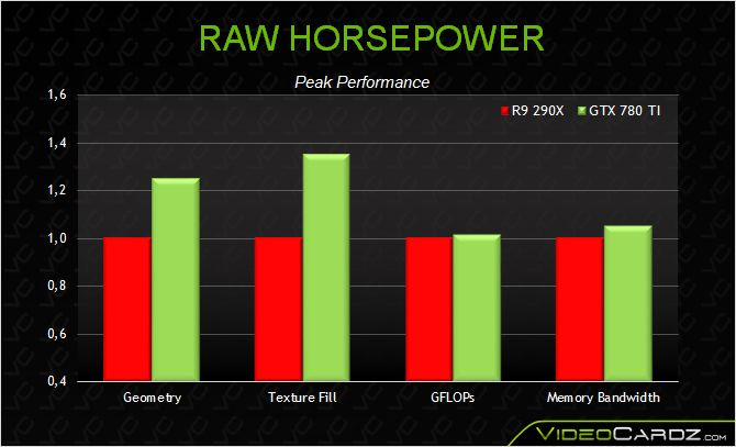 NVIDIA GeForce GTX 780 Ti RAW HORSEPOWER
