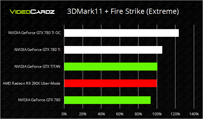 NVIDIA GeForce GTX 780 Ti performance