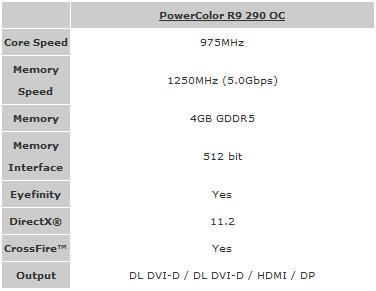 PowerColor_R9290_OC_specs