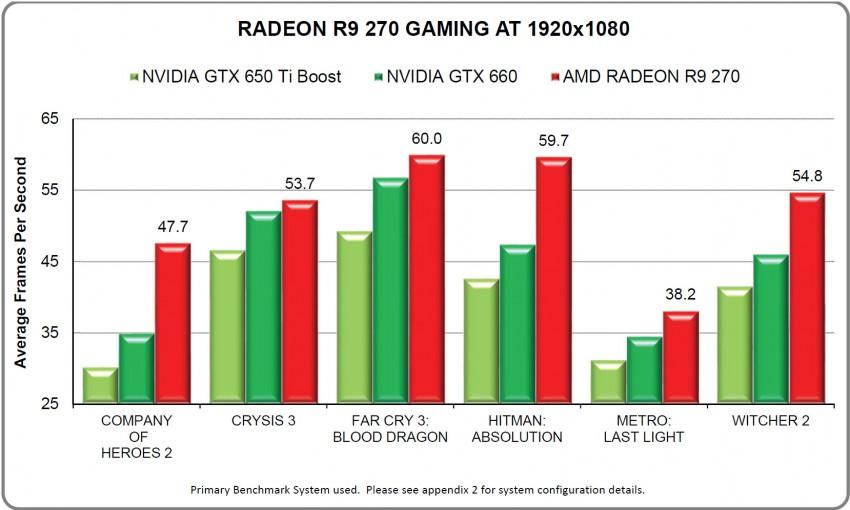 Radeon-R9-270-1080P-Gaming