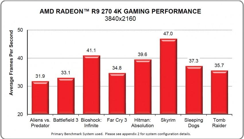 Radeon-R9-270-4K-Gaming