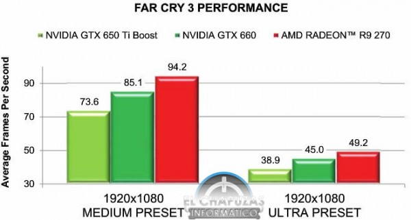 Radeon-R9-270-Benchmark-Far-Cry-3-600x321