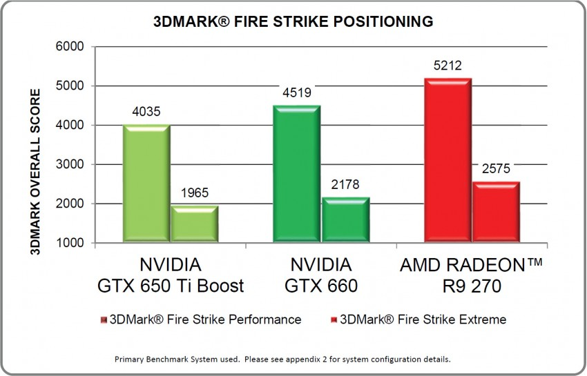 Radeon-R9-270-FireStrike-Performance