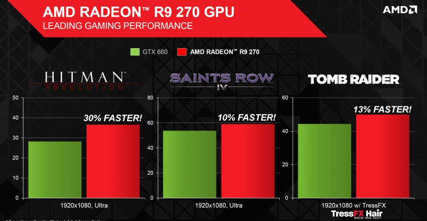 Radeon-R9-270-Gaming-Performance