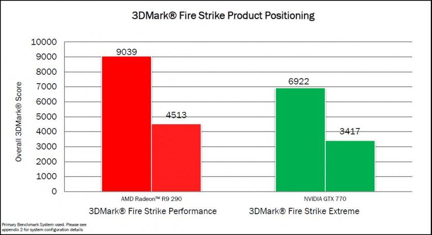 Radeon-R9-290-3DMark-Firestrike