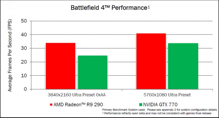 Radeon-R9-290-Battlefield-4