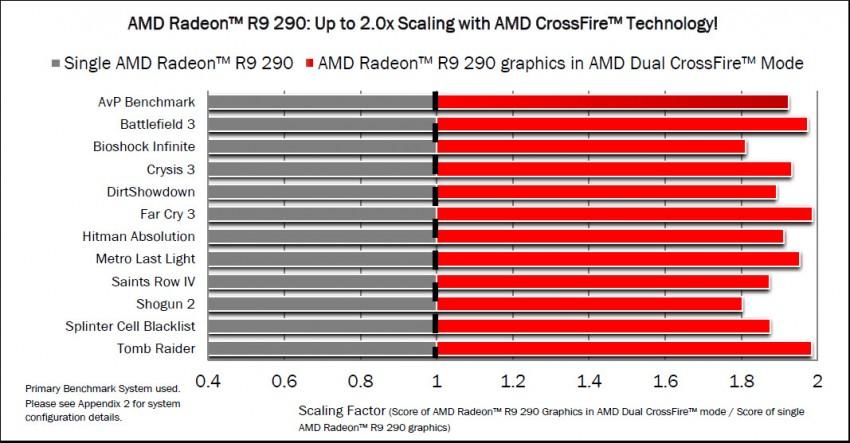 Radeon-R9-290-CrossFireX-Scaling