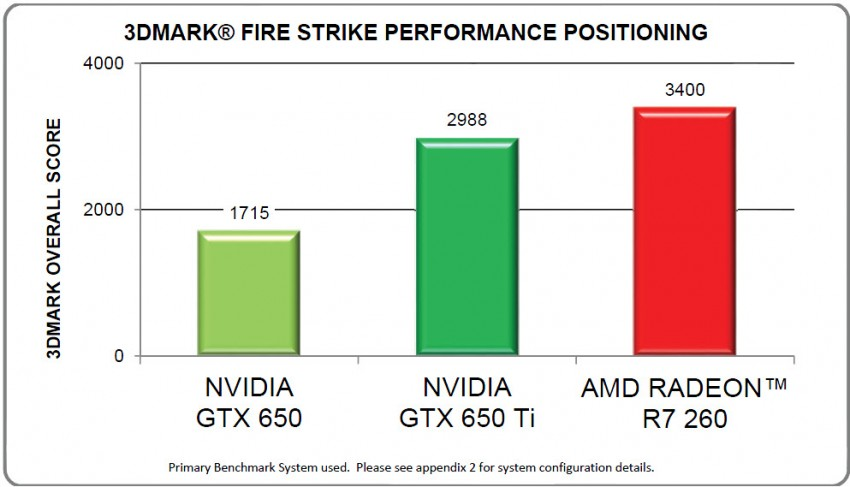 AMD-Radeon-R7-260-3DMark