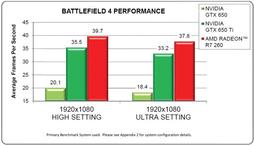 AMD-Radeon-R7-260-Battlefield-4