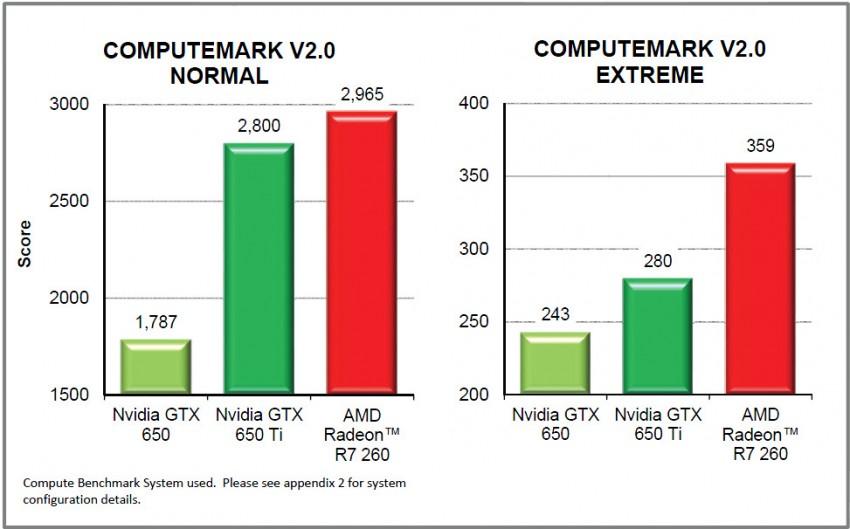 AMD-Radeon-R7-260-Compute