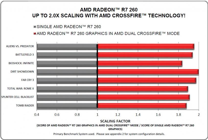 AMD-Radeon-R7-260-CrossFire-Scaling