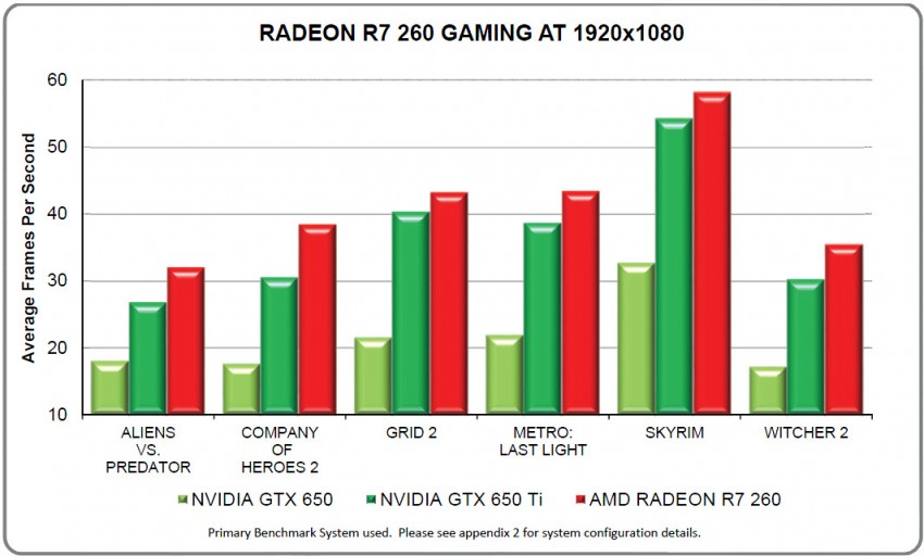 AMD-Radeon-R7-260-Gaming-Performance