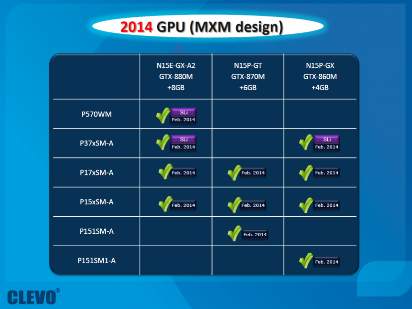 Clevo Maxwell Roadmap 2014