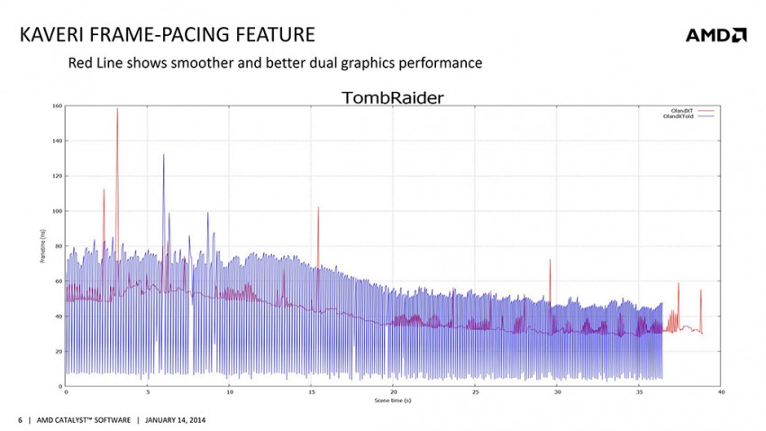 AMD-Catalyst-13.35-Frame-Pacing