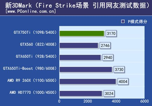 GeForce GTX 750 TI 3DMark FireStrike