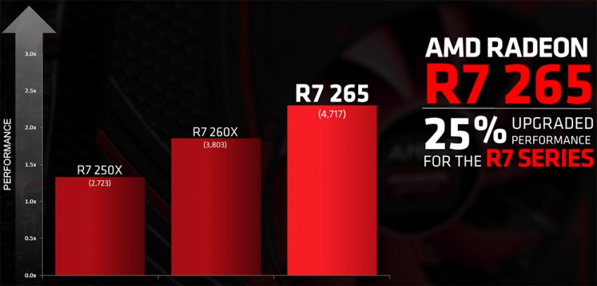 AMD Radeon R7 265 (2)