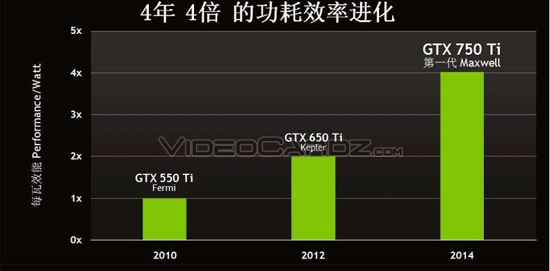 Galaxy 750 Ti presentation (5)