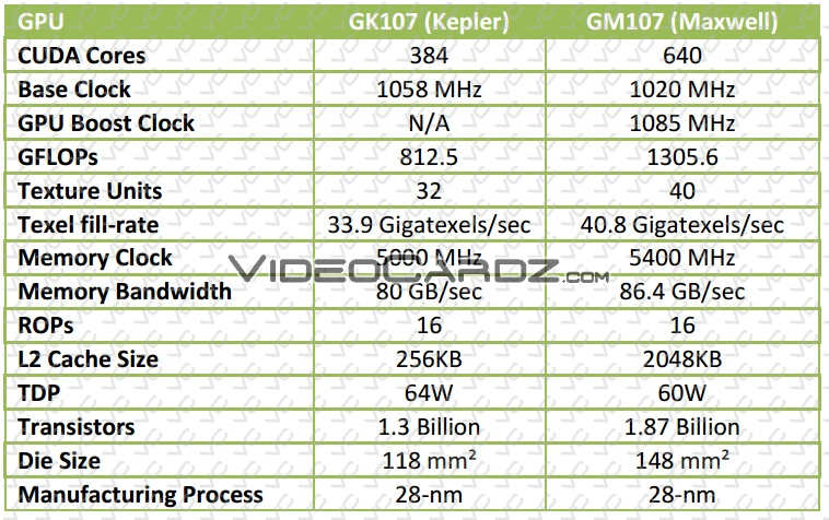 GeForce GTX 750 TI and GTX 750 specifications