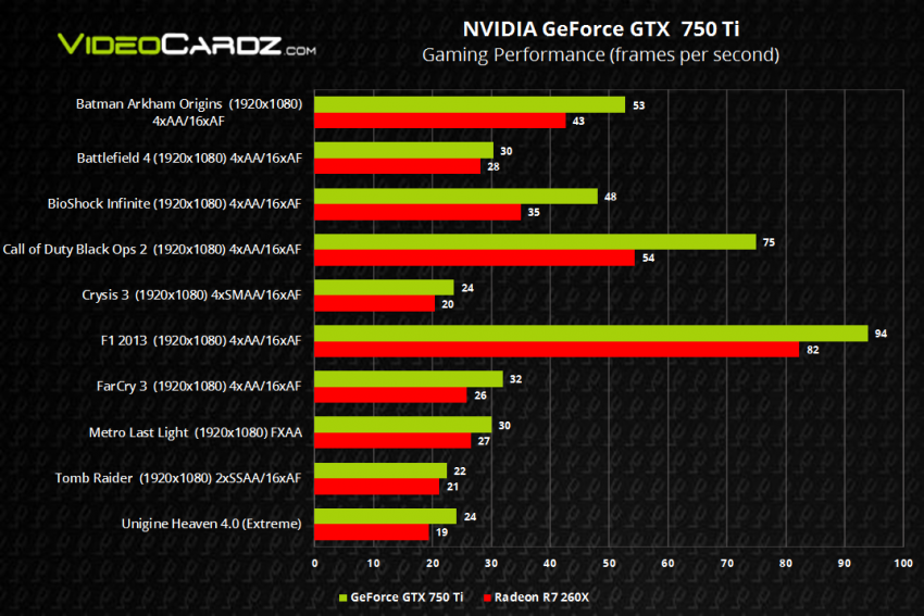 GeForce GTX 750 and 750 Ti performance