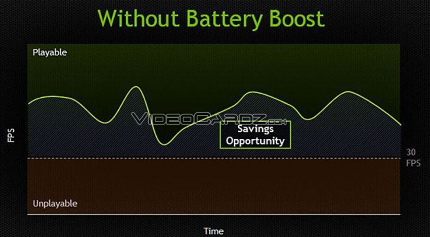 NVIDIA Battery Boost 800M