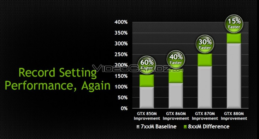 NVIDIA GeForce GT(X) 800M series presentation (4)