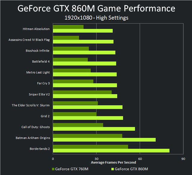 geforce-gtx-860m-vs-gtx-760m-performance-chart