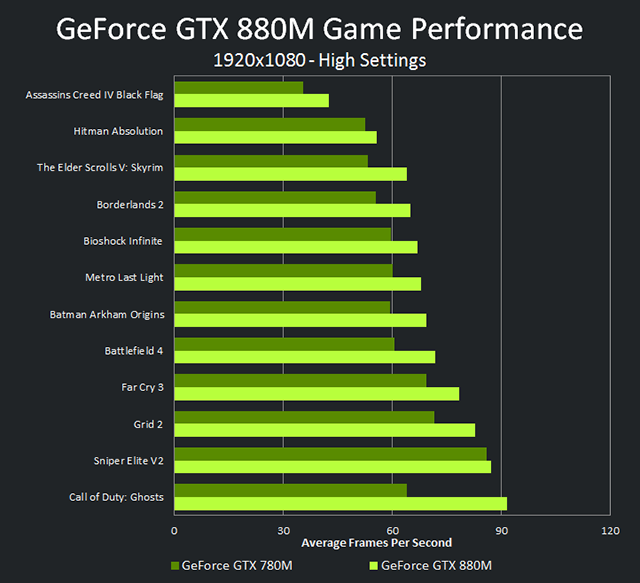 geforce-gtx-880m-vs-gtx-780m-performance-chart