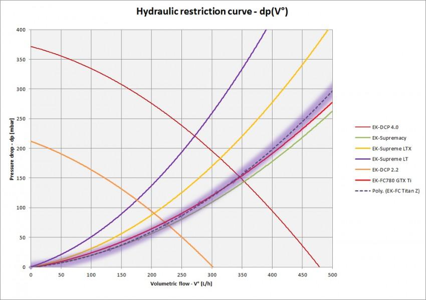 EK-FC-Titan-Z_hydraulic_curve