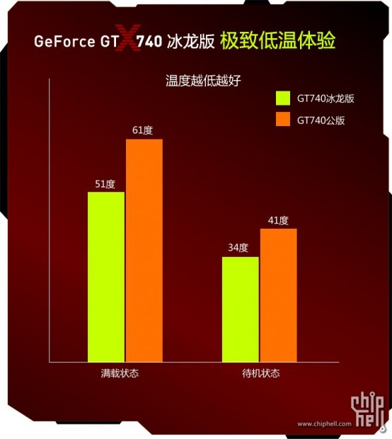 Inno3d GeForce GT 740 (1)