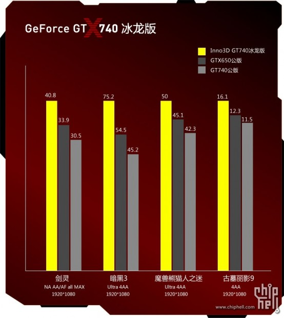 Inno3d GeForce GT 740 (10)