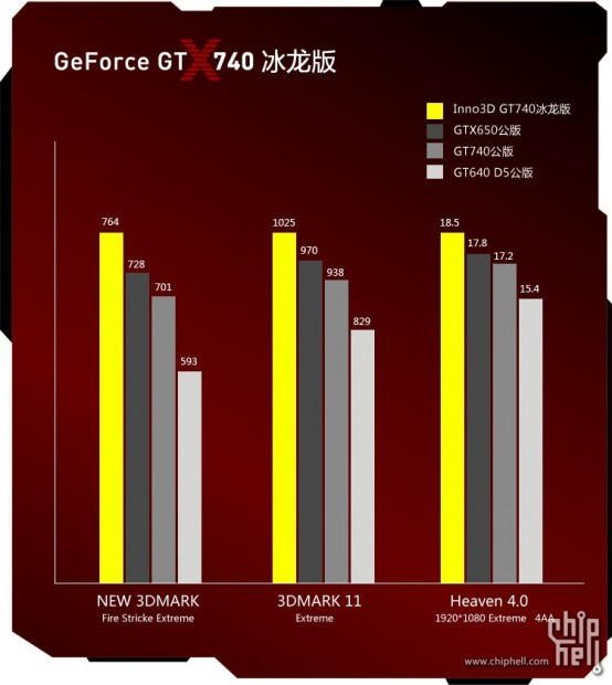 Inno3d GeForce GT 740 (9)