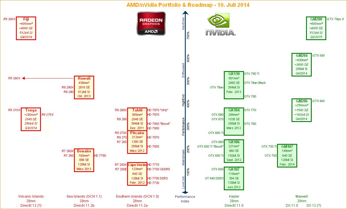 AMD-nVidia-Grafikchip-Portolio-Roadmap-10-Juli-2014