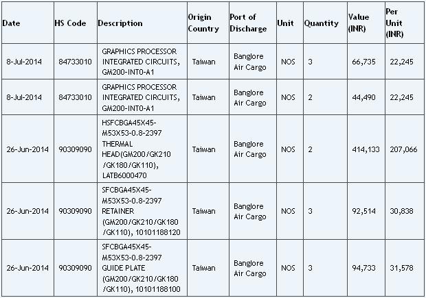 nVidia-GM200-Chip-Zauba-Transportliste