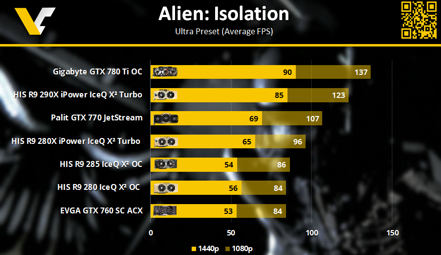 HIS R9 Review _ Alien Isolation 1080p 1440p