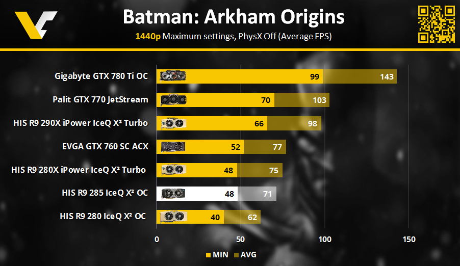 HIS R9 Review _ Batman Arkham 1440p