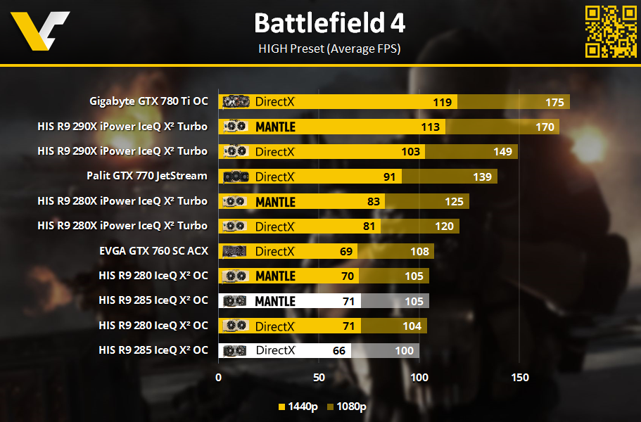 HIS R9 Review _ Battlefield 4 _ 1080p_1440p