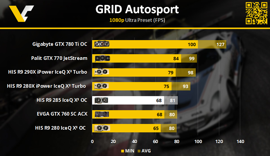 HIS R9 Review _ GRID AutoSport 1080p