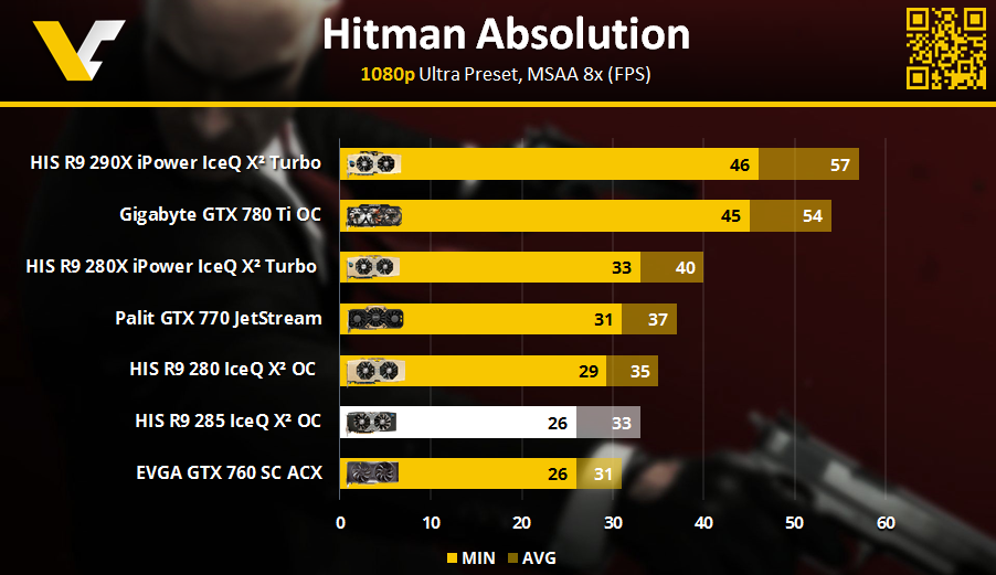 HIS R9 Review _ Hitman Absolution 1080p