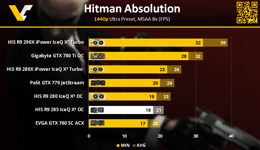 HIS R9 Review _ Hitman Absolution 1440p