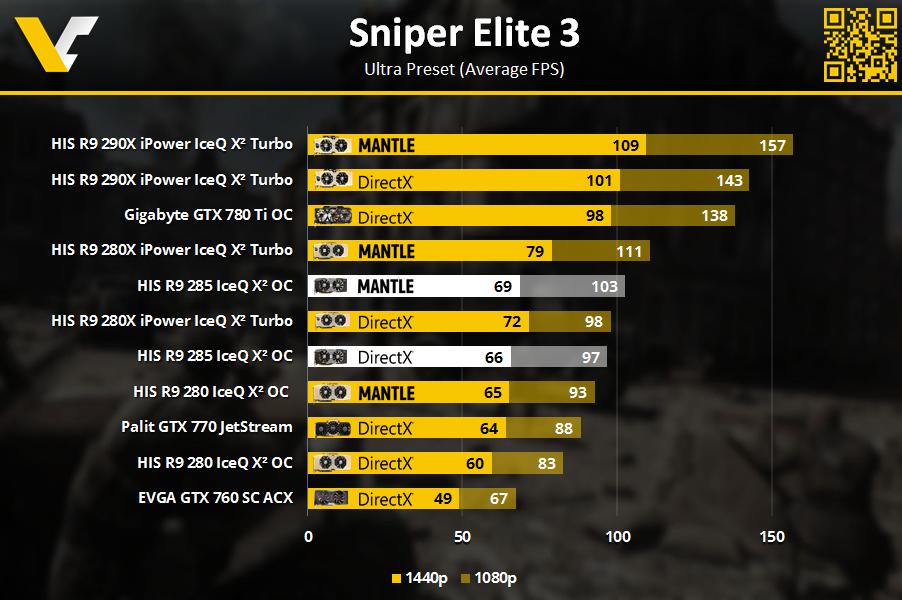 HIS R9 Review _ Sniper Elite 3 1080p_1440p