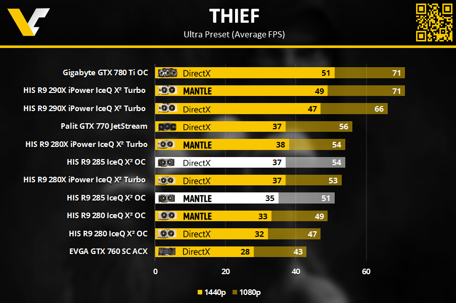 HIS R9 Review _ Thief 1080p_1440p