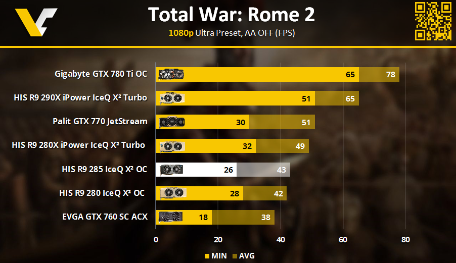 HIS R9 Review _ Total War Rome 2 1080p