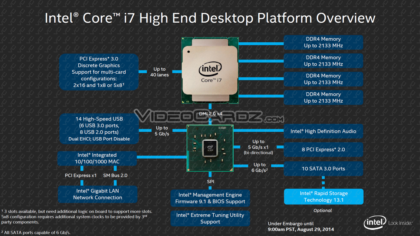 Intel Haswelle E Videocardz   Press Deck on intel motherboard diagram