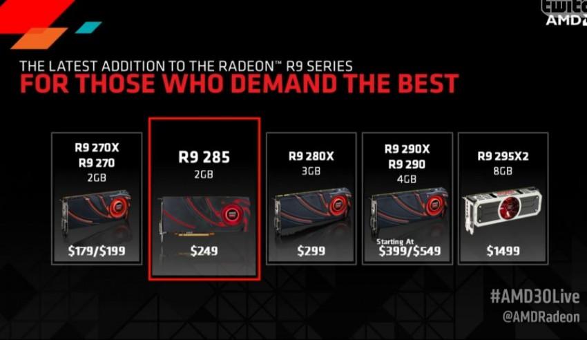 R9 285 price