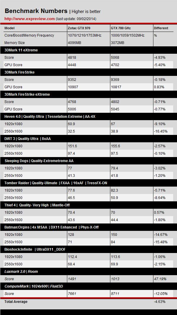 NVIDIA-GeForce-GTX-970-vs-GeForce-GTX-780-GHz