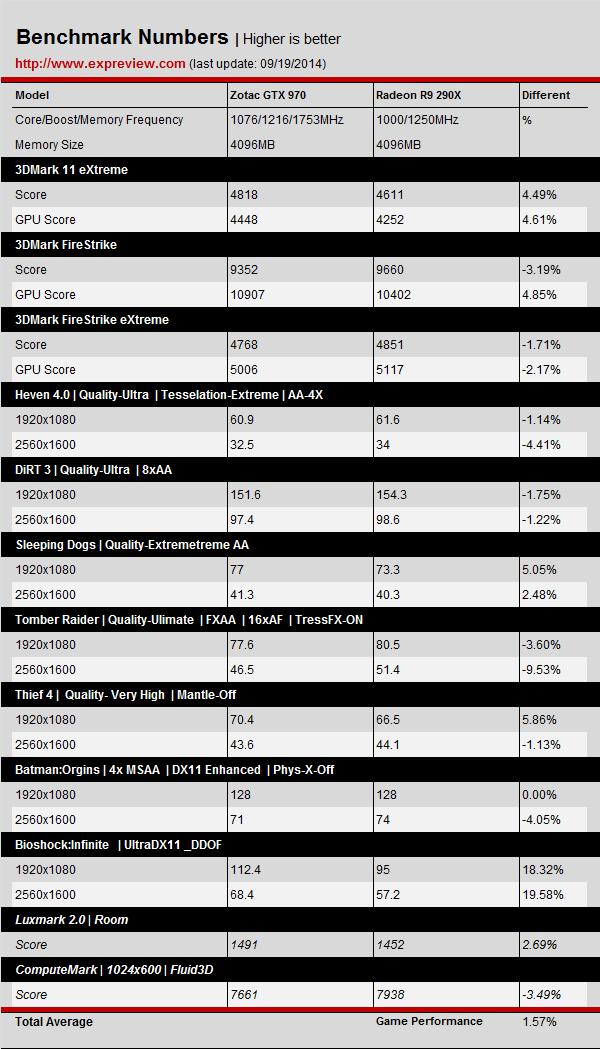 NVIDIA-GeForce-GTX-970-vs-Radeon-R9-290X