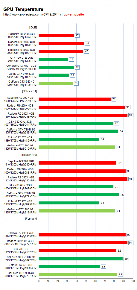 NVIDIA-GeForce-GTX-980-and-GTX-970-GPU-Temperatures-566x1200